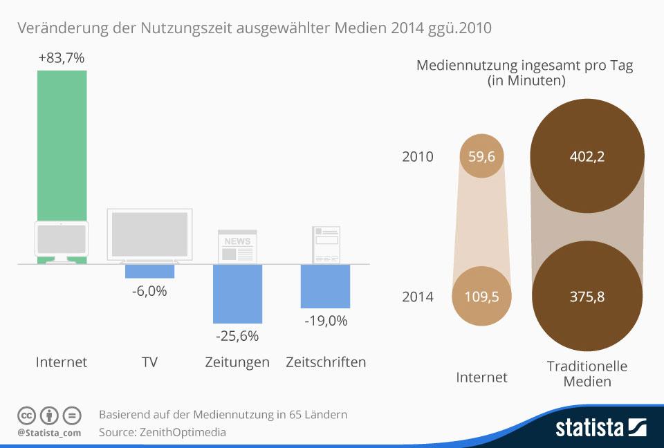 Statistik Mediennutzung