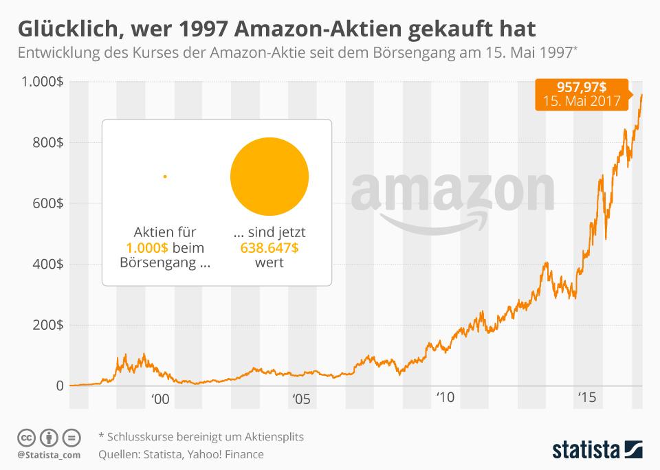 Kursentwicklung der Amazon-Aktie