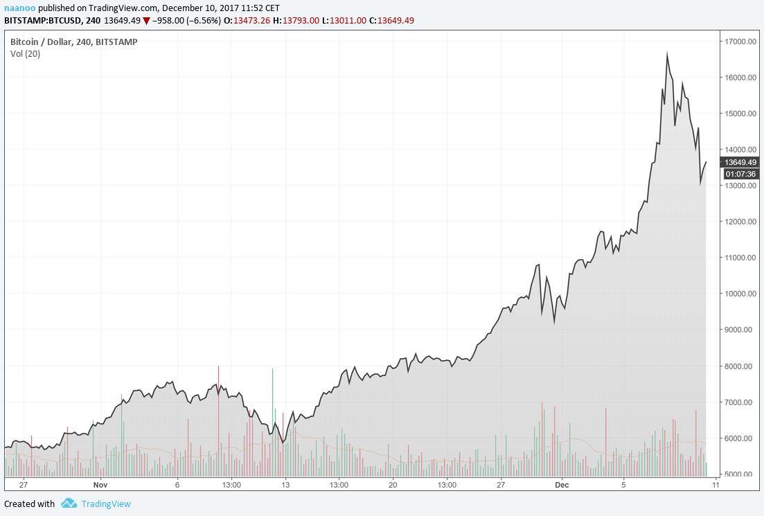 Bitcoin-Chart der letzten Wochen