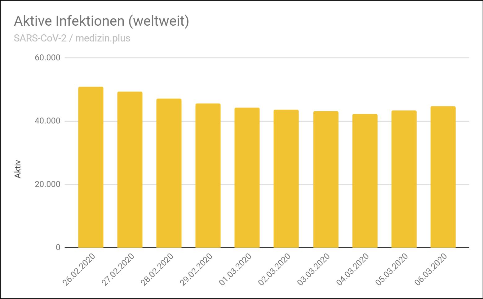 Fallzahlen Corona Mecklenburg Vorpommern